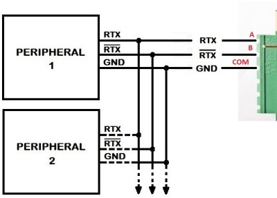 RS-485 SnipCard connections